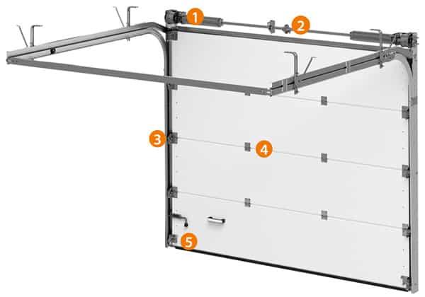 Konstruktion Torsionsfedern-System | Garagensektionaltor CLASSIC