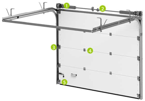 Konstruktion Torsionsfedern-System | Garagensektionaltor TREND